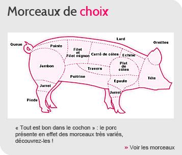 Le porc - morceaux de choix